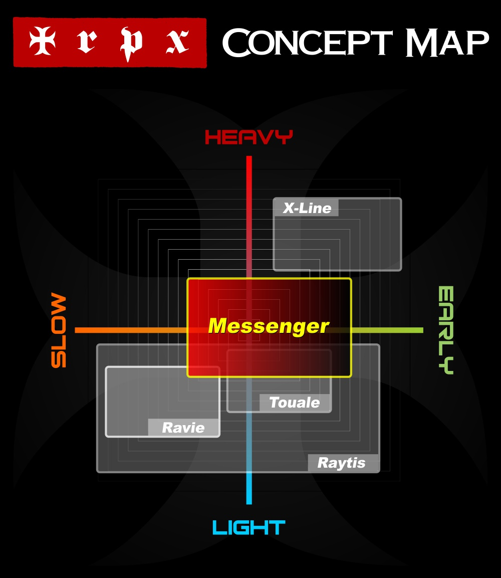 trpx_messenger_concept_map